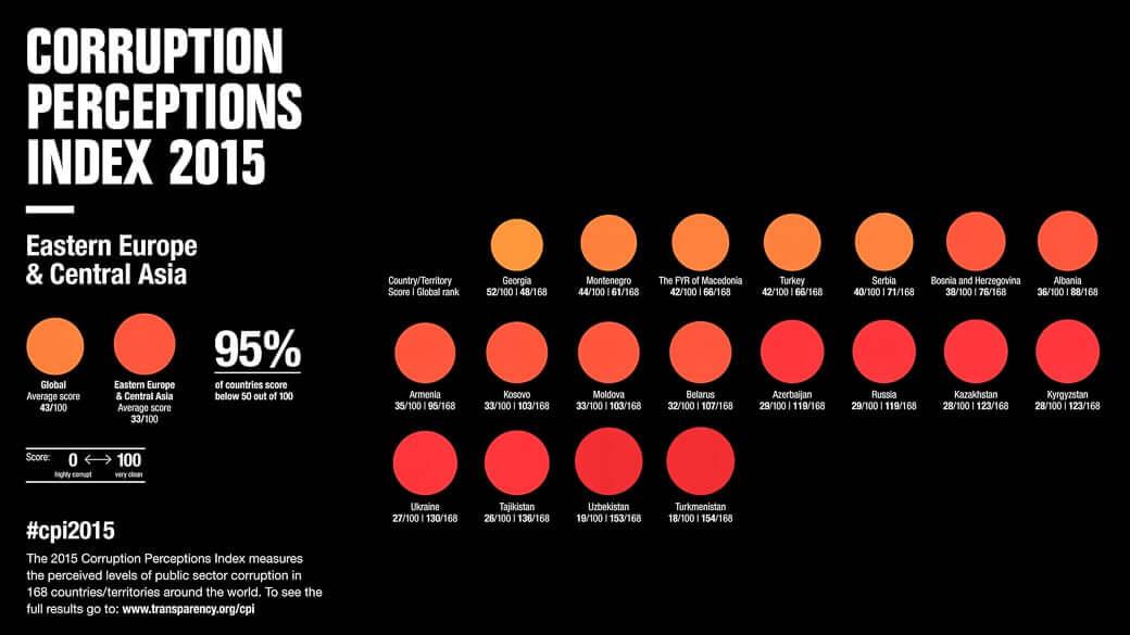 Korruptionsindex 2015 von Transparency International