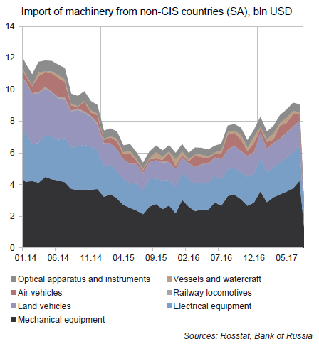 Russian economic outlook and monetary policy challenges