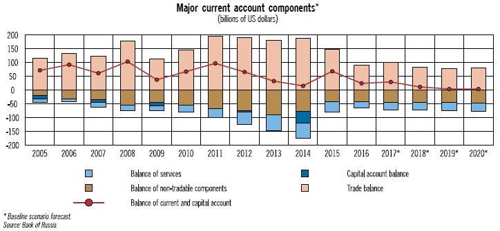 Entwicklung von Handels- und Leistungsbilanz