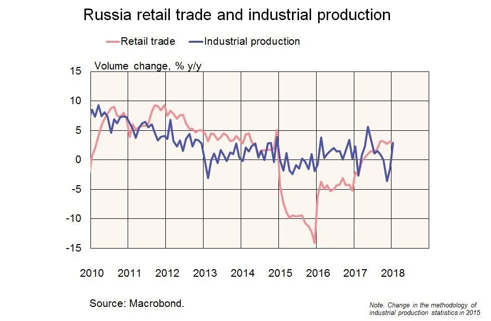 Graph zur russischen Wirtschaft