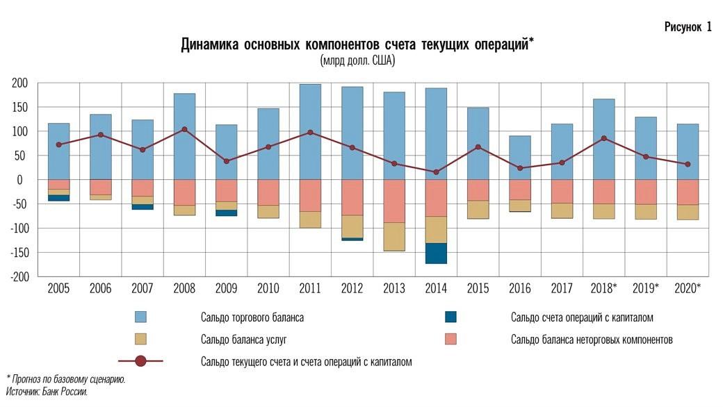 Monetary Policy Report der Russischen Zentralbank