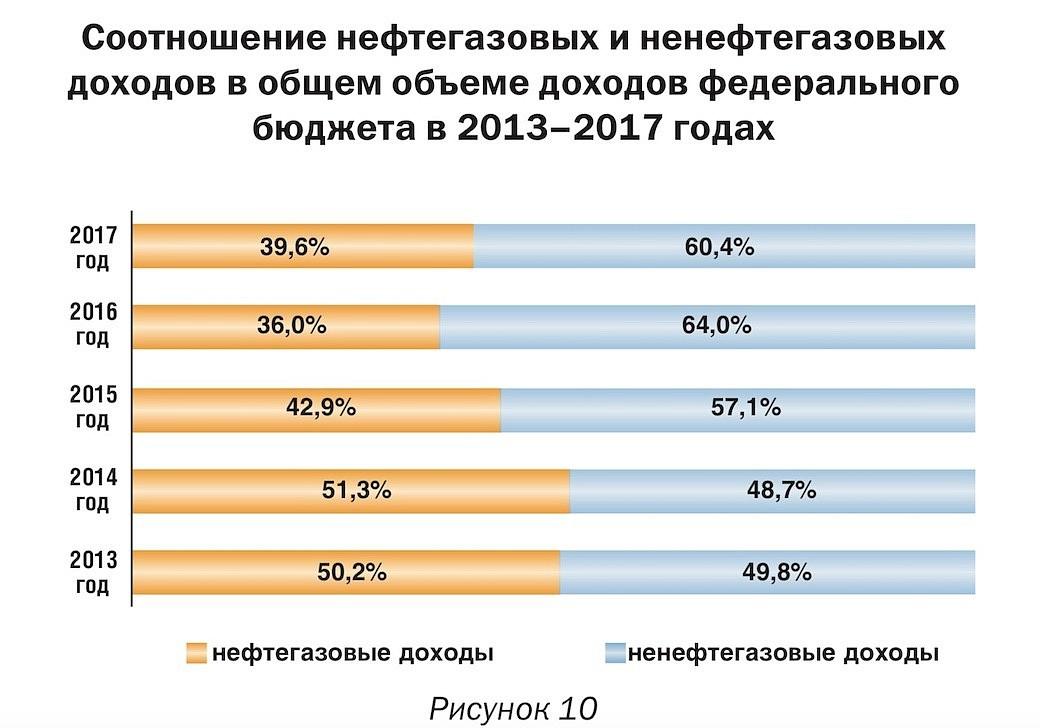 Anteil der Öl- und Gaseinnahmen an den Einnahmen des föderalen Haushalts in Prozent