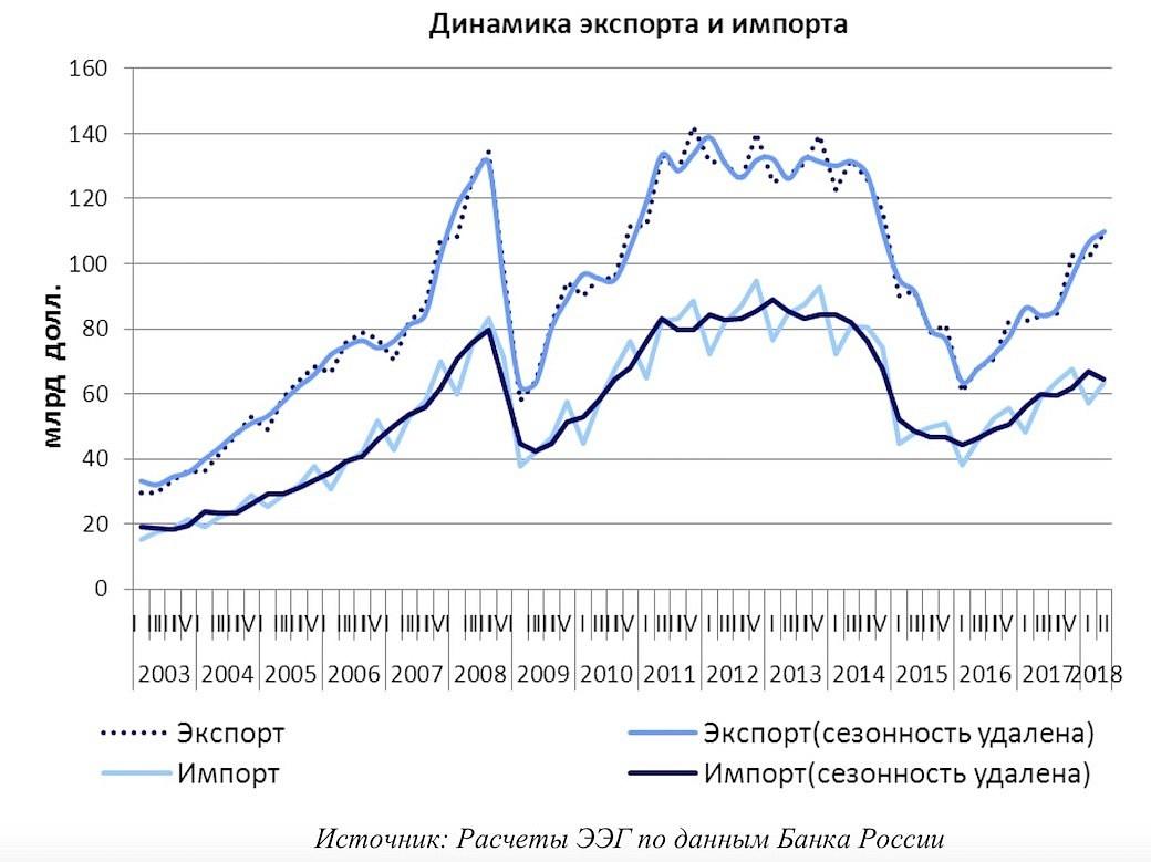 Import- Exportentwicklung