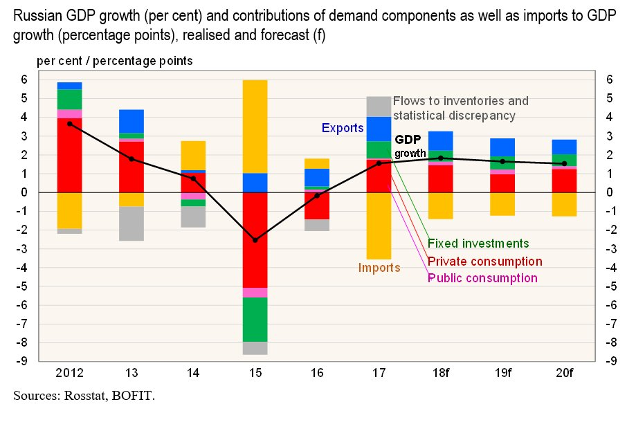 Russisches BIP-Wachstum