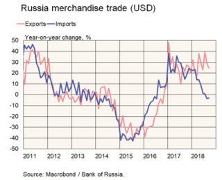 Russian Merchandise Trade