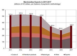 Merchandise Exports in 2011-2017