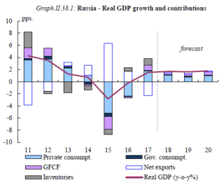Real GDP Growth Russia