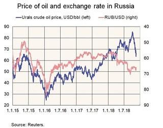 Ölpreise und Wechselkurs