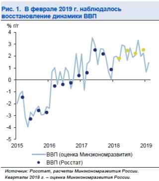 Wirtschaftswachstum Russland