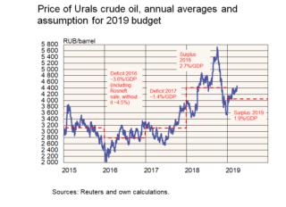 Graphik Durschnittspreis Rohöl