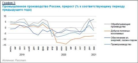 Russische Rohstoffförderung 2020 stark gesunken ...